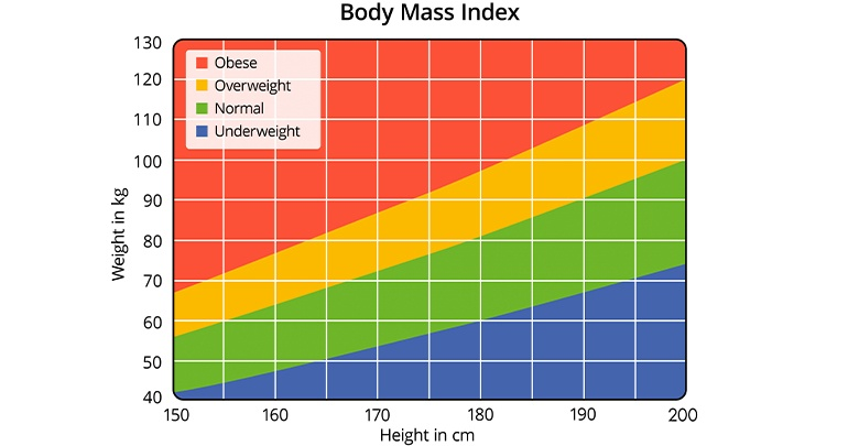 How to calculate BMI. A color graph comparing weight to height, in order to estimate your Body Mass Index