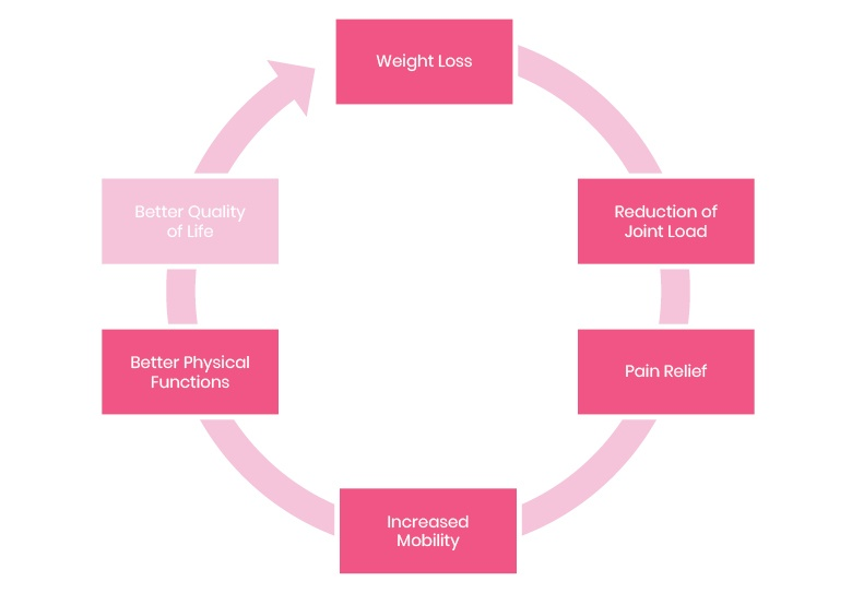 Losing weight motivation graphic demonstrating the positive impact of weight loss - a reduction in joint load, pain relief, improved mobility and better function