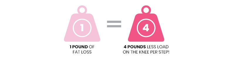 Motivation to lose weight: A graphic demonstrating how 1 pound of weight leads to 4 pounds less weight on the knee joint per step