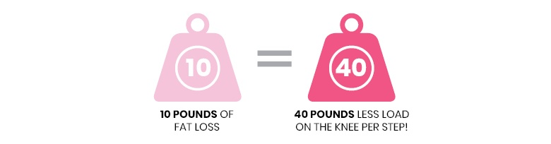 Good motivation to lose weight: this graphic demonstrating how 10 pounds weight loss leads to a 40 pound reduction on the knee joint per step